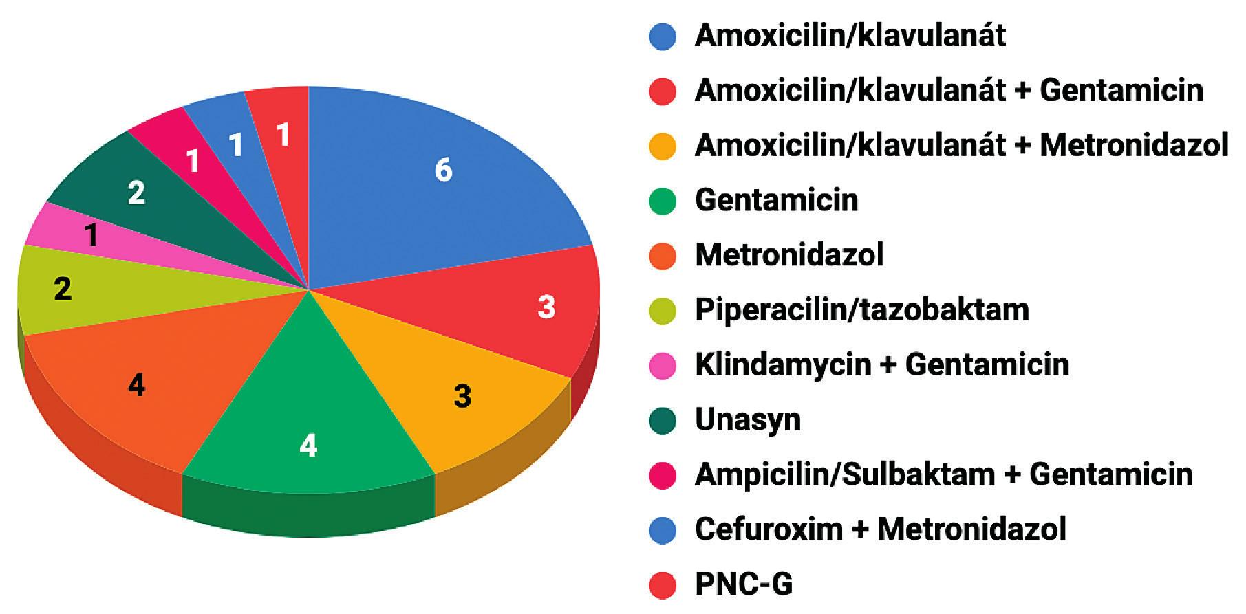 Volené typy ATB při gangrenózní apendicitidě