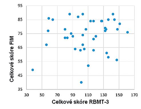 Vztah mezi celkovým skóre FIM a celkovým skóre RBMT-3, p = 0,526.