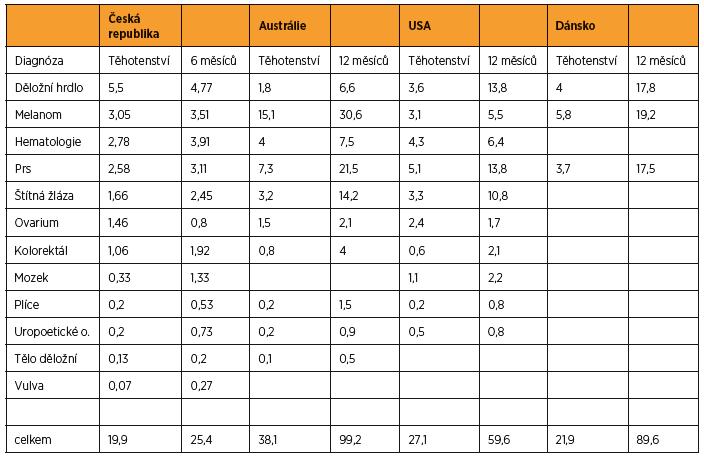 Incidence maligních onemocnění během těhotenství a po porodu v jednotlivých populacích [7, 9, 11, 19]