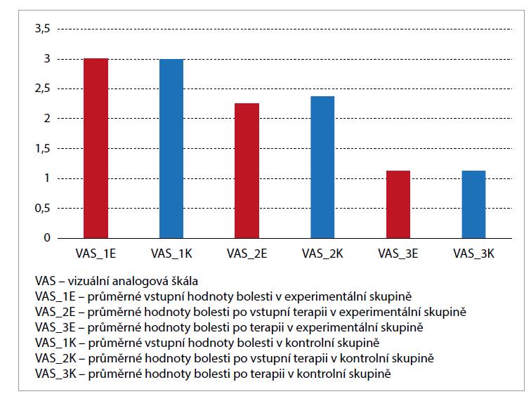 Statisticky nevýznamná změna bolesti experimentální (červené) skupiny proti kontrolní (modré) skupině (p = 0,112) bezprostředně po vstupní terapii a statisticky nevýznamná změna (p = 0,453) po 6týdenní terapii.<br> Graph 2. Statistically insignificant change in pain of the experimental (red) group versus the control (blue) group (P = 0.112) immediately after the initial therapy and statistically insignificant change (P = 0.453) after 6 weeks of therapy.
