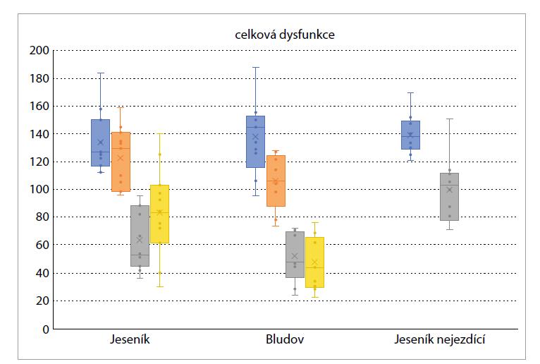 Hodnocení efektu komplexní lázeňské léčebně rehabilitační péče (KLLRP) a koloběhu I. turnusu ve Státních léčebných lázních Bludov a Priessnitzových léčebných lázních a.s. parametrem Celkové dysfunkce pohybového systému pomocí expertního informačního systému Computer Kinesiology (CD MEIS CK). Kontrolní soubor byl bez koloběhu.<br> Graph 1. Evaluation of the effect of complex spa medical rehabilitation care (CSMRC) and the footbike riding of the first turnus in the State Medical Spa Bludov and Priessnitz Medical Spa using the parameter Total dysfunction of the locomotor system using the expert information system Computer Kinesiology (CD MEIS CK). The control file was idle.