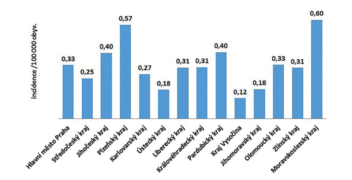 Průměrná roční incidence případů listeriózy podle krajů v České republice v letech 2008–2018, EpiDat, ISIN<br> Figure 4. Average annual incidence of listeriosis by administrative region of the Czech Republic in 2008–2018, EpiDat, ISIN