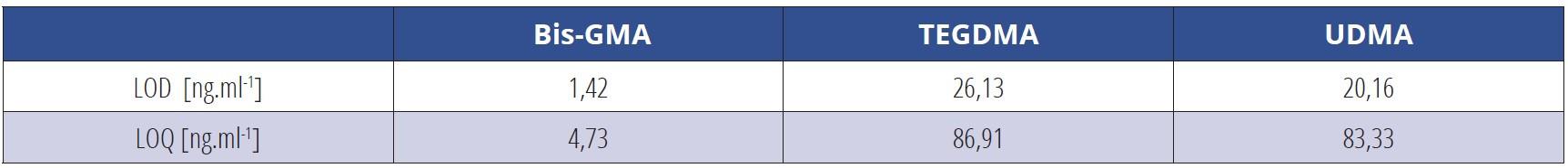 Tab. 3 Hodnoty limitov detekcie (LOD) a limitov kvantifikácie (LOQ) pre stanovenie monomérov v slinách metódou HPLC/UV pri vlnovej dĺžke 227 nm<br> Tab. 3 Detection limit (LOD) and quantification limit (LOQ) values of monomers in saliva by HPLC / UV at 227 nm