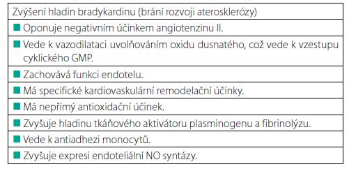 Účinky ACE inhibitorů zprostředkované bradykininem