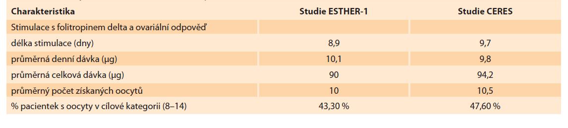 Shrnutí výsledků stimulací, srovnání souborů CERES a ESTHER-1.<br> Tab. 2. Summary of stimulation results, comparison of CERES and ESTHER-1 fi les.