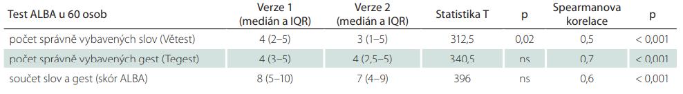 Skóry obou verzí testu ALBA a jejich porovnání a korelace mezi oběma verzemi ve společném souboru pacientů a kontrolních starších osob (n = 60)
