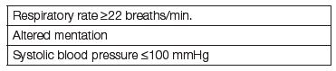 qSOFA score for sepsis
