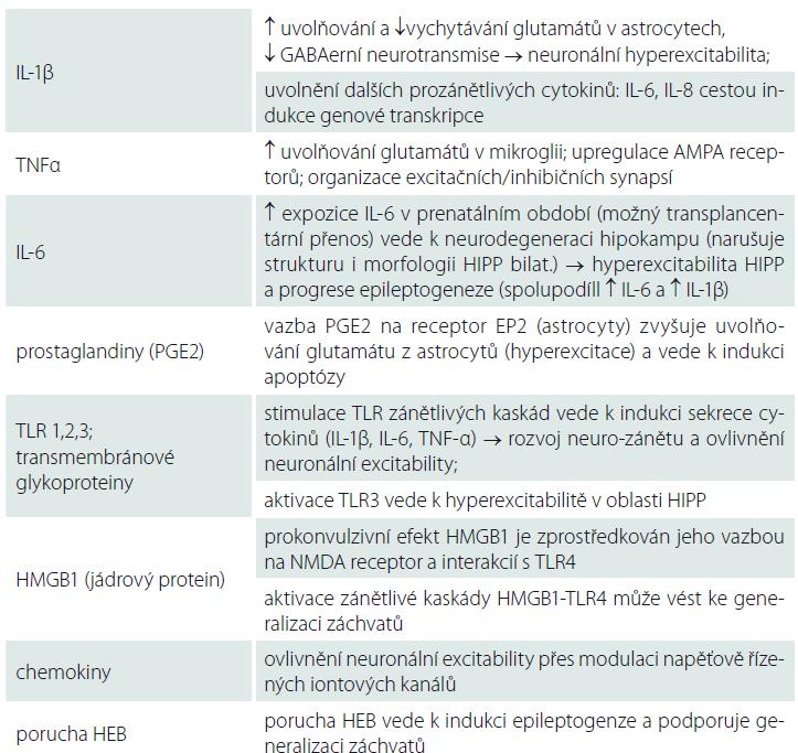 Souhrn mechanizmů ovlivnění neuronální excitability mediátory zánětu (cytokiny, chemokiny, porucha HEB) [4–14].