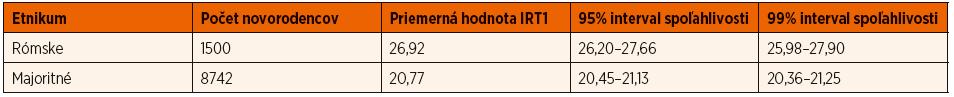 Porovnanie priemerných hodnôt a intervalov spoľahlivosti IRT u novorodencov majoritného a rómskeho etnika.