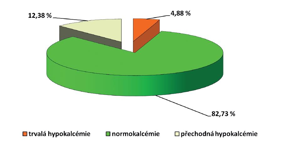 Distribuce hypokalcemie v souboru operovaných v letech 1991−2010 (N=11 005) na Klinice otorinolaryngologie a chirurgie hlavy a krku 1. LF UK<br> Hypokalcemie je udávána při snížení sérové hladiny celkového vápníku pod 2,00 mmol/l. Vyšetřovány byly hladiny 1., 3. a 5.−7. den (63 % sledovaných) nebo 1. a 3. den (37 % pacientů v sledovaném souboru). Do souboru byli zahrnuti i nemocní s prováděnou blokovou disekcí jako jediným výkonem a nemocní s limitovaným výkonem na štítné žláze.<br> Graph 5: Distribution of hypocalcaemia in the 1991−2010 group (N=11,005) operated at the Department of Otorhinolaryngology and Head and Neck Surgery, 1st Faculty of Medicine, Charles University<br> Hypocalcaemia is characterised by total serum calcium levels below 2.00 mmol/l. Calcium levels were tested on days 1, 3 and 5−7 after the procedure (63% patients) or on days 1 and 3 after the procedure (37% patients). The group also includes patients undergoing en bloc resection as a single procedure and patients undergoing a limited thyroid surgery.