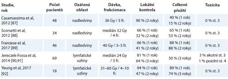 Vybrané studie stereotaktické radioterapie při léčbě oligometastáz nadledvin a lymfatických uzlin [87–92].