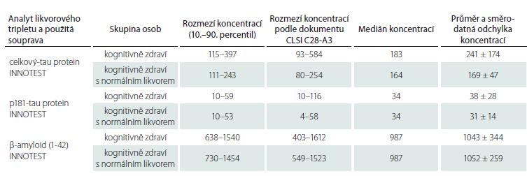 Porovnání orientačního referenčního rozmezí a sumárních charakteristik likvorového tripletu proteinů v ng/l stanovené soupravami INNOTEST v základním souboru pacientů bez kognitivního defi citu a ve skupině kognitivně zdravých osob s normálním mozkomíšním mokem v laboratoři Psychiatrického centra Praha (nyní Národního ústavu duševního zdraví) pro výzkumné účely.
