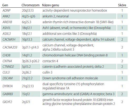 """Přehled genů se skóre 1 a 2 z databáze genů asociovaných s autismem SFARI gene: """"1"""" – vysoce důvěryhodný a """"2"""" – silný kandidátní gen."""