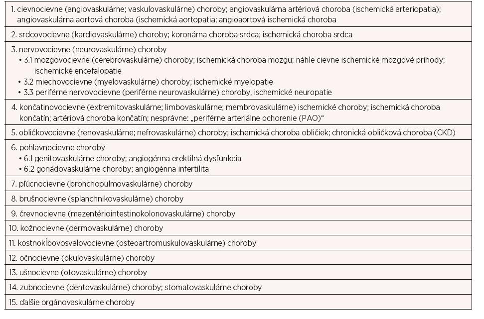 Hlavné organovaskulárne artériové ischemické choroby: OVAICH – organovascular artery diseases OVAD – morbus principalis (4–11)
