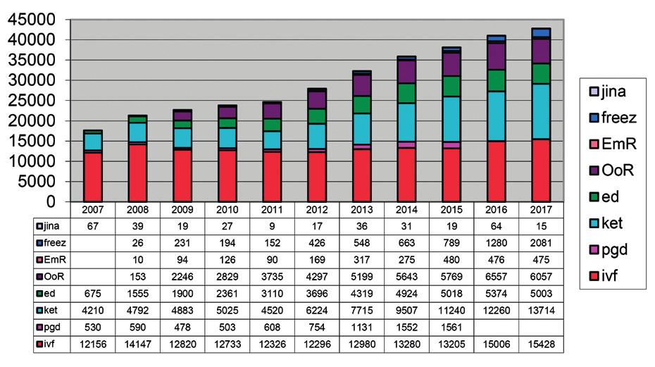 Počet cyklů v NRAR podle cíle cyklu