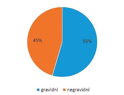 Podíl gravidních a negravidních žen v nativním cyklu