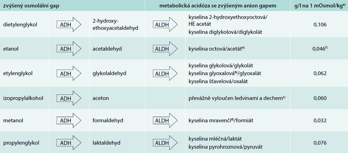 Metabolizmus alkoholů