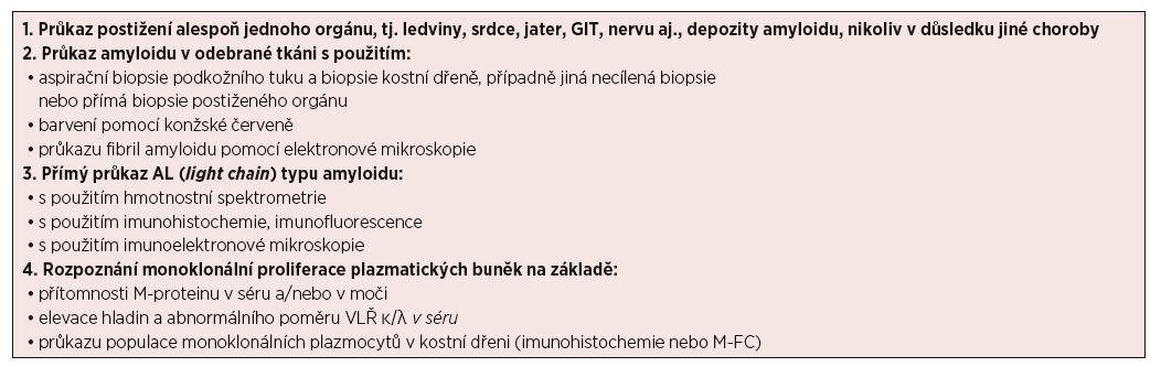 Diagnostická kritéria systémové AL amyloidózy dle IMWG (upraveno podle [Rajkumar, 2011; Gertz, 2016])
