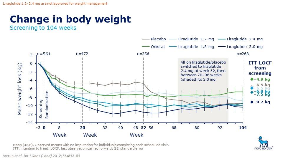 Změny hmotnosti v závislosti na délce a dávce podávání liraglutidu ve srovnání s placebem a orlistatem. Zdroj: Astrup A, Carraro R, Finer N et al. Safety, tolerability and sustained weight loss over 2 years with the once-daily human GLP-1 analog, liraglutide. Int J Obes 2012; 36: 843–854. doi: 10.1038/ijo.2011.158.<br> Fig. 6. Changes of weight in relation to the length and dose of liraglutide compared to placebo and orlistat. Source: Astrup A, Carraro R, Finer N et al. Safety, tolerability and sustained weight loss over 2 years with the once-daily human GLP-1 analog, liraglutide. Int J Obes 2012; 36: 843–854. doi: 10.1038/ijo.2011.158.