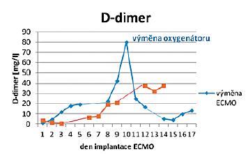 Hladiny D-dimerů u pacienta s komplikovaným a nekomplikovaným průběhem ECMO