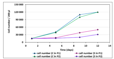 Growth curves of hMSCs. The data represent the mean ± SEM of five independent experiments (respective SEM is less than the size of the symbol for each point). C – control (hMSCs without bovine bone tissue), P1 – the first passage of hMSCs, S – sample (hMSCs with bovine bone tissues), P2 – the second passage of hMSCs.