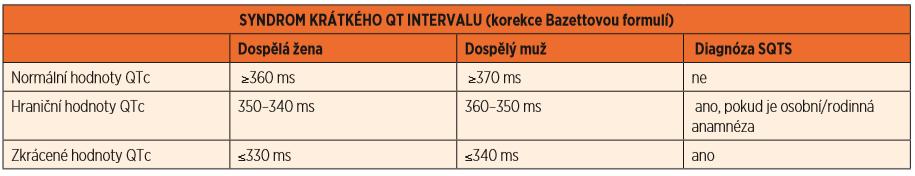Syndrom krátkého QT intervalu (SQTS), hodnoty QTc.