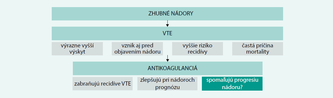 Schéma 1. Vzťah medzi zhubnými nádormi a venóznym tromboembolizmon (VTE)