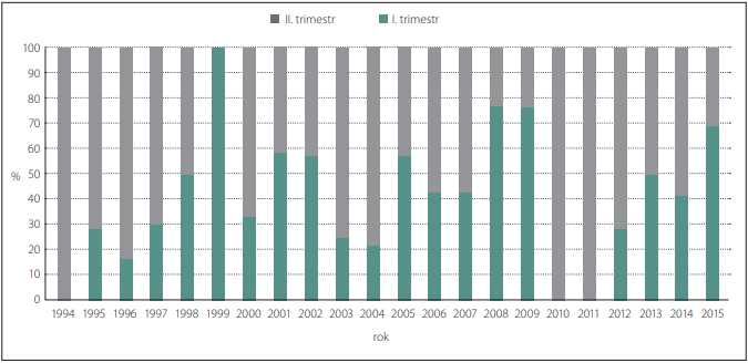 Podíl prvo- a druhotrimestrální diagnostiky na celkové prenatální diagnostice encefalokély v ČR v období 1994–2015.<br>