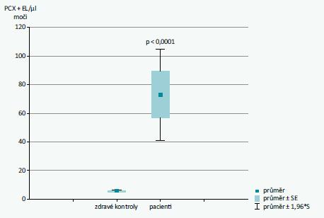 Analýza PCX + EL v moči, srovnání zdravých kontrol s pacienty s proliferativními glomerulonefritidami. Výsledky jsou vyjádřeny jako PCX + EL na 1 μl moči. Rozdíl je markantní. Statistická signifikance je P < 0,0001. Upraveno podle [8]