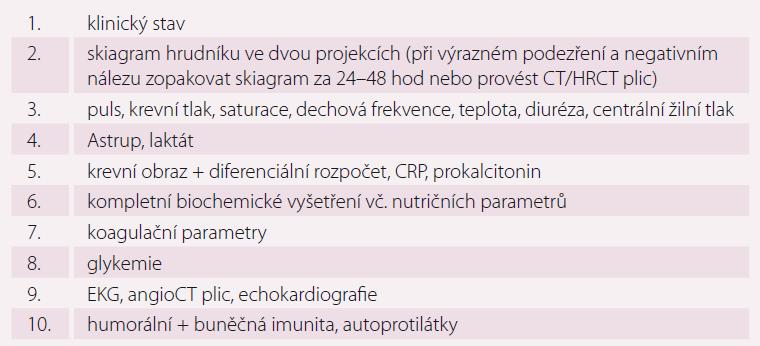 Diagnostika a monitorování SCAP.