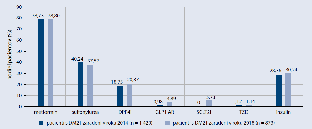 Kardioprotektívne farmaká zo skupiny SGLT2i a GLP1 AR boli využívané výrazne menej často, než by sa očakávalo podľa výskytu KVO (2014, 2018) [4,5]