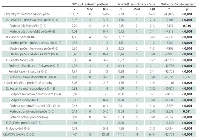 Porovnání aktuálních a zajištěných potřeb pacientů s progresivním neurologickým onemocněním.