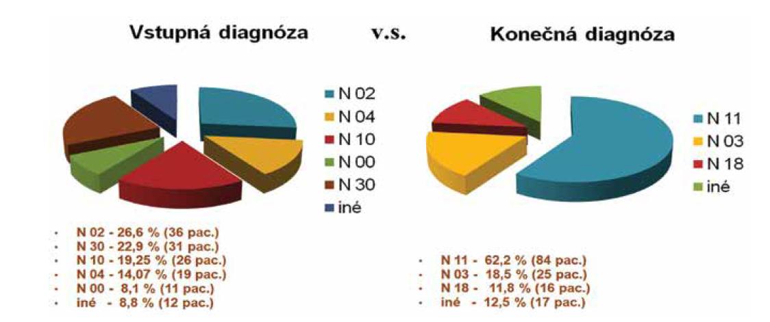 Vstupné diagnózy v korelácii s diagnózou pacienta pri vyhodnocovaní súboru.