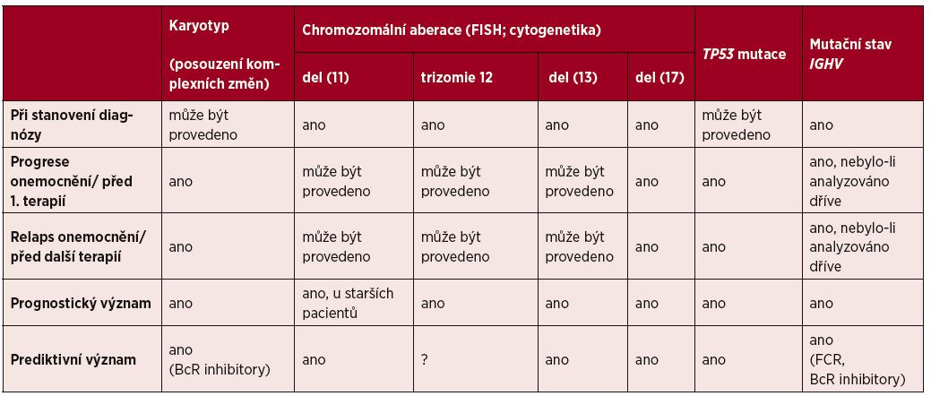 Význam prognostických a prediktivních genetických faktorů u pacientů s chronickou lymfocytární leukemií