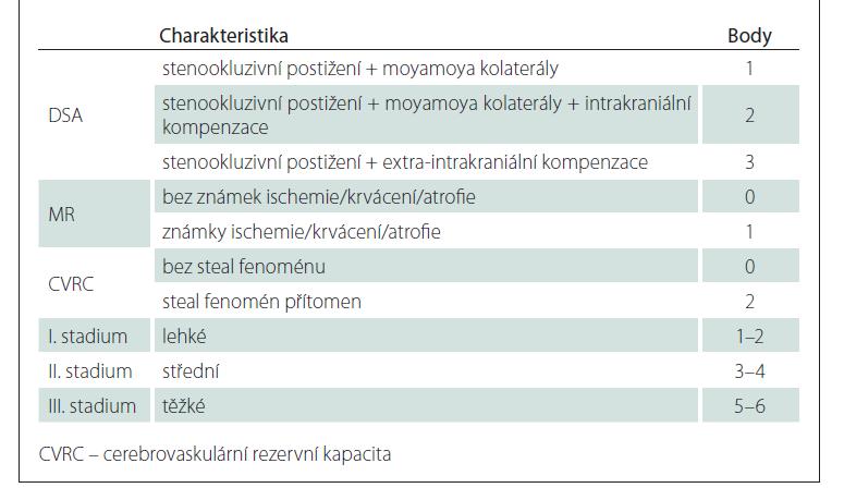 Berlínská klasifikace nemoci moyamoya.