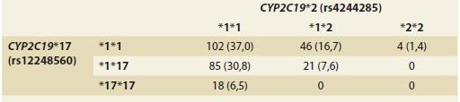 Haplogenotypové frekvence <i>CYP2C19</i> u pacientů s GERD.<br> Tab. 3. <i>CYP2C19</i> haplogenotype frequencies in patients with GERD.