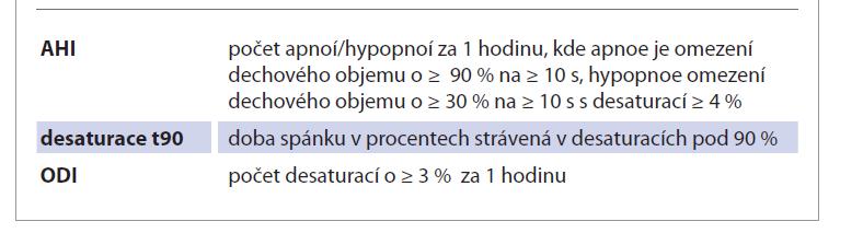 Sledované parametry získané při vyšetření limitovanou polygrafií.<br> Tab. 1. Monitored parameters obtained during examination by limited printing.