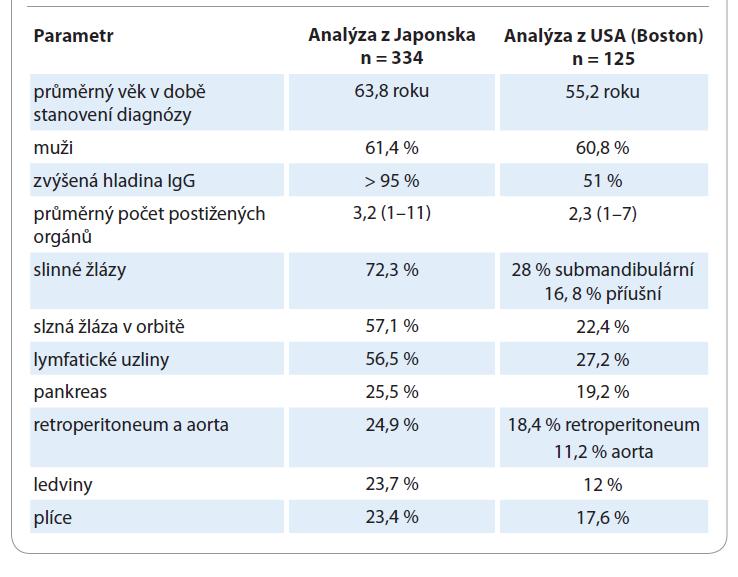 Frekvence diagnostikovaných projevů onemocnění asociovaného s IgG4 [13,14].