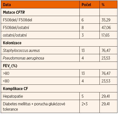 Charakteristika souboru CF.
