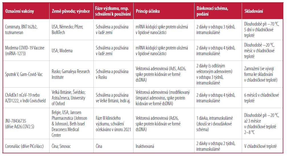 Detailnější informace k některým používaným, resp. kandidátním vakcínám (k datu 14. 1. 2021) [Upraveno podle 4,9]