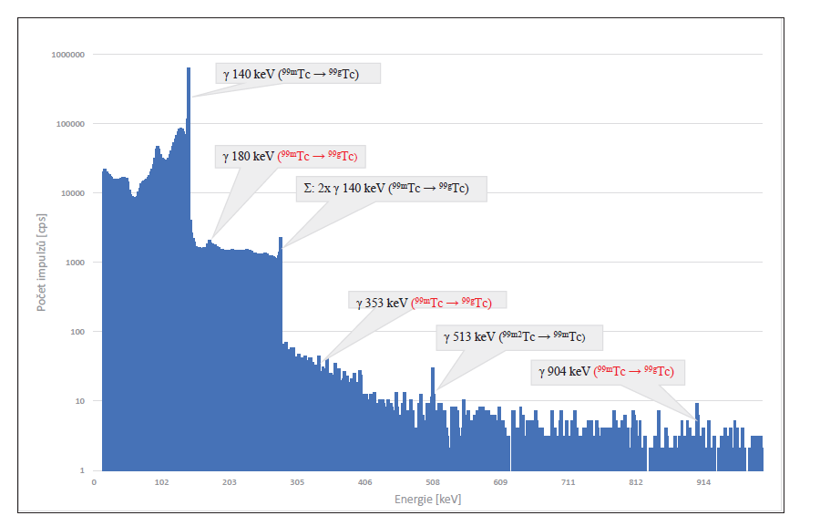 Obr. 7 (dole) Spektrum gama eluátu z radionuklidového generátoru 99Mo/99mTc. 8