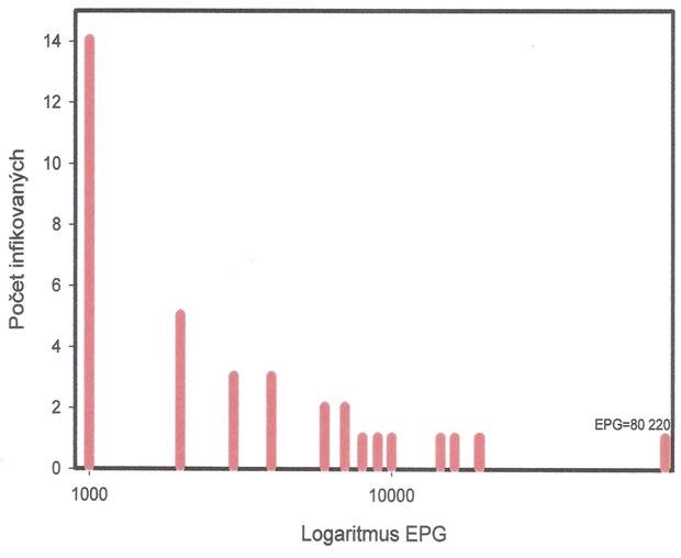 Distribuce intenzity infekce <i>Ascaris lumbricoides</i> u 38 Čechoslováků