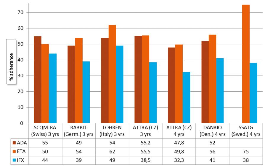 Přežívání na anti-TNF léčbě u RA v evropských registrech po 3-4 letech.