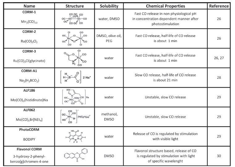 Carbon monoxide releasing molecules (CORMs)