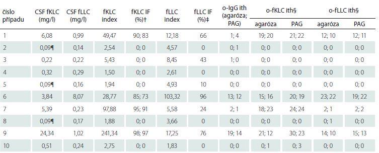 Porovnání likvorových koncentrací a indexů volných lehkých řetězců a počtu intratékálně syntezovaných o-fLC pásů.