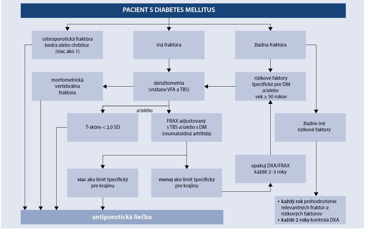 Schéma 1. Algoritmus manažmentu osteoporózy u pacienta s diabetes mellitus. Upravené podľa [15]