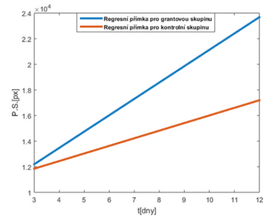 Graf 3.: Komparativní srovnání trendových funkcí z obr. 4 pro obě sledované skupiny pacientů. Trendy jednoznačně vykazují strmější charakter růstu pro pracovní skupinu, jak bylo klinicky očekáváno