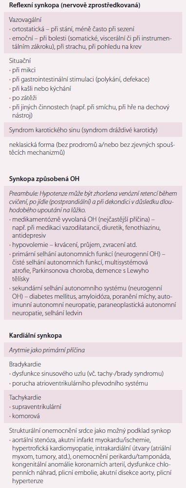 Klasifikace synkop.