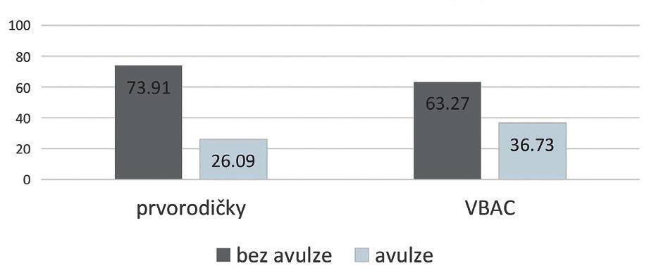 Avulzní poranění MLA (%) v souboru