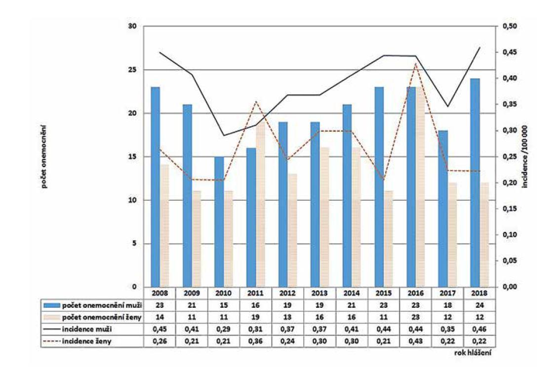 Počet a incidence případů listeriózy podle roku hlášení a pohlaví v České republice v letech 2008–2018, EpiDat, ISIN<br> Figure 3. Listeriosis cases and incidence rates by reporting year and gender in the Czech Republic in 2008–2018, EpiDat, ISIN